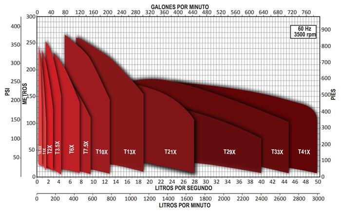Curvas de Operación de las Bombas Altamira de la Serie TX