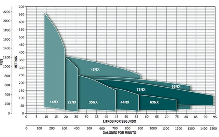 Curvas de Operación de Bombas Altamira de la Serie NX
