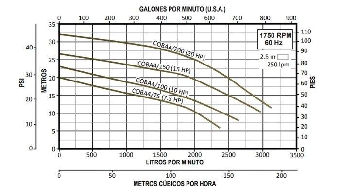 Curvas de Operación Bombas para Lodos Altamira Serie COBÁ 4