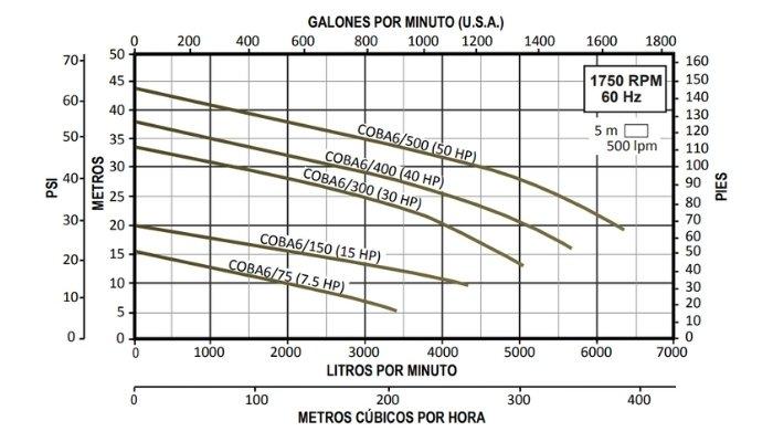 Curvas de Operación Bombas para Lodos Altamira Serie COBÁ 6