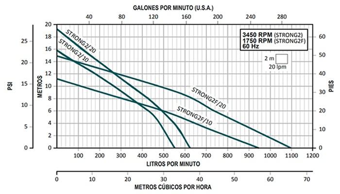 Curvas de Operación Bombas para Lodos Altamira Serie STRONG 2