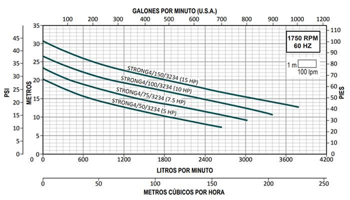 Curvas de Operación Bombas para Lodos Altamira Serie STRONG 4