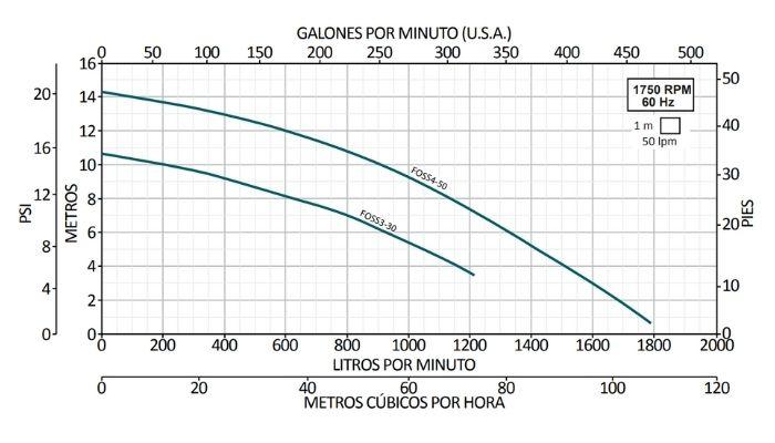 Curvas de Operación de Bombas Sumergibles Para Lodos Altamira De Las Series FOSS