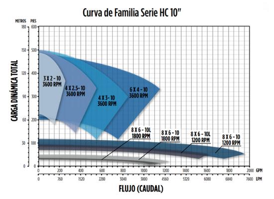 Curvas de Operación Bombas Centrífugas Franklin Electric Serie HC